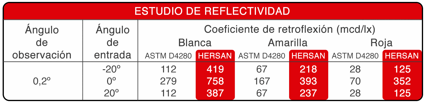 tabla de reflectividad